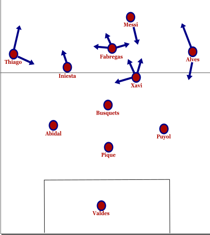 Analysis: Pep Guardiola's Barcelona